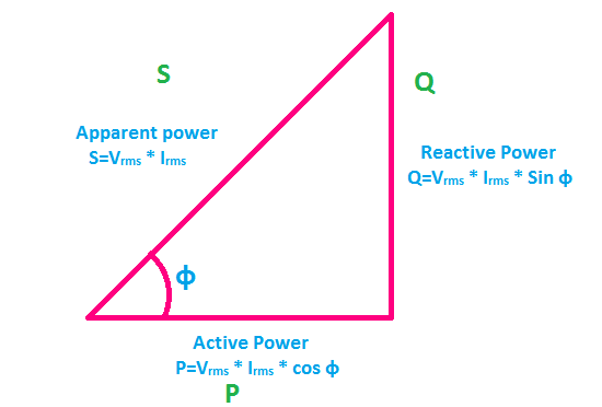electrical power triangle