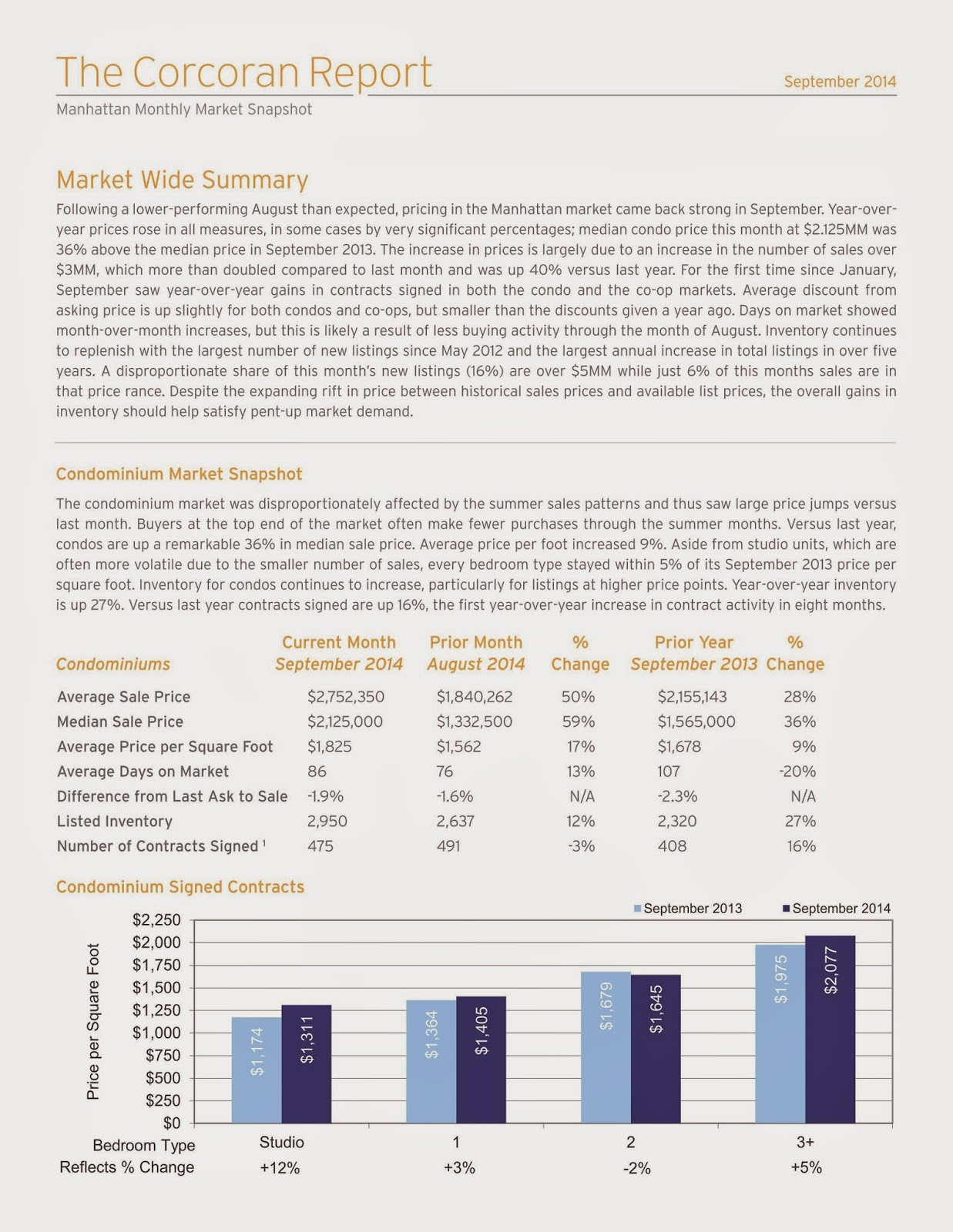 Manhattan Monthly Market Report | September 2014