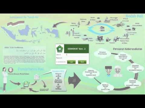 Sistem Komputerisasi Haji Terpadu Generasi 2