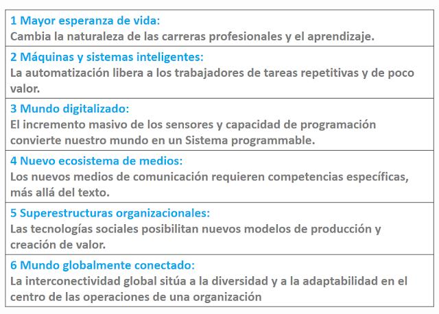 Aceleradores del cambio en el modelo de trabajo del futuro.