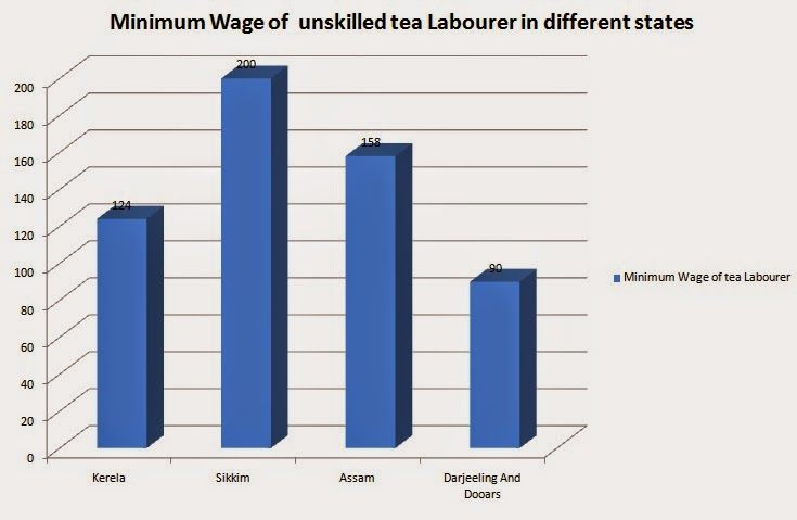 Minimum Wage of  unskilled tea Labourer in different states