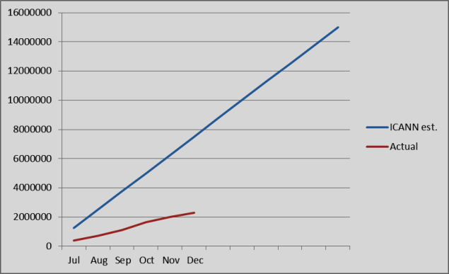 Chart of ICANN estimate and actual new gTLD registrations FY15