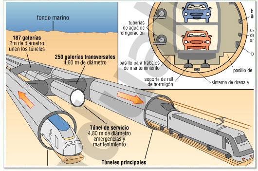 Infográfico Eurotúnel