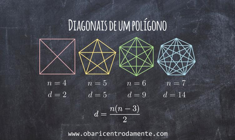 Como determinar o número de diagonais de um polígono convexo de n lados