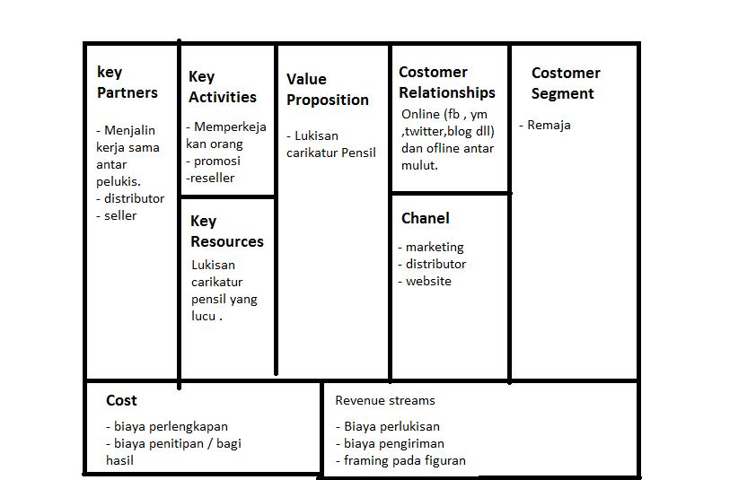 belajar berbisnis: contoh solusi bisnis model kanvas