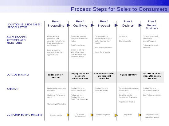 Process steps for sales to consumers