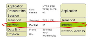 network-layer-dalam-osi-model