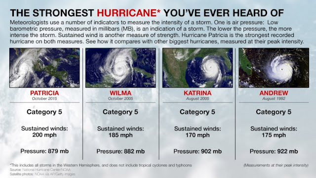 Strongest Hurricane in history