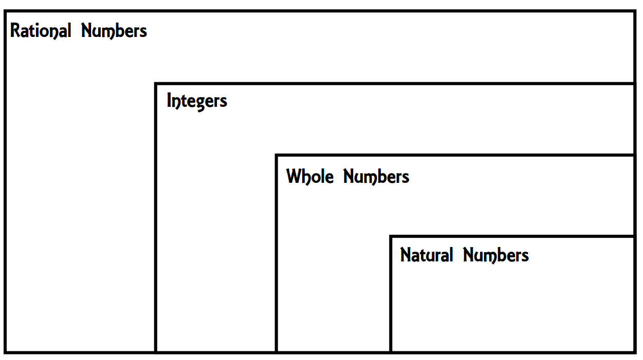 small resolution of the first page will be a venn diagram that the students will add to as they learn about the different types of numbers
