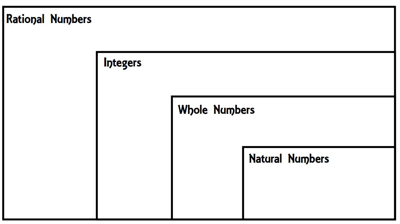 worksheet. Real Number System Worksheet. Grass Fedjp ...