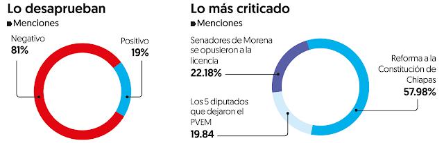 En redes, 81% critica a Morena por dar licencia a Velasco