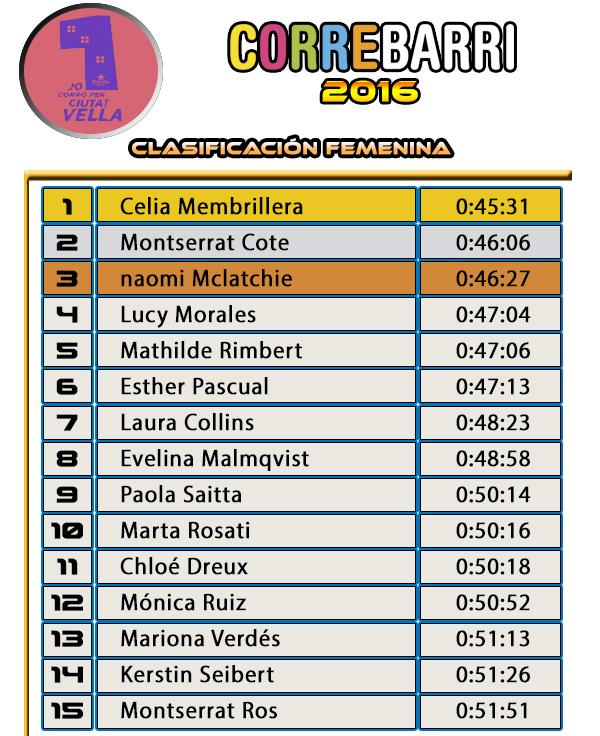 Clasificación CORREBARRI 2016 - CIUTAT VELLA