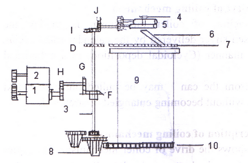 Coiling Mechanism