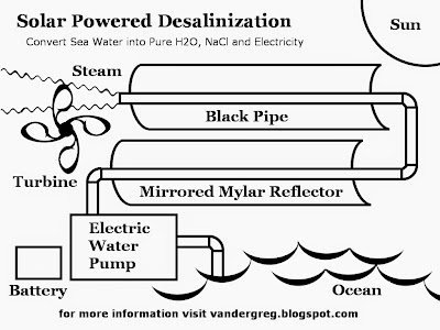 When the Steam cools, it falls from the sky as rain.  Create distilled water with this giant Solar Desalinization Machine. Black Pipe to be at least One Foot Diameter. Steam condenses into rain. Climate Change Cooler, Wetter. http://vandergreg.blogspot.com
