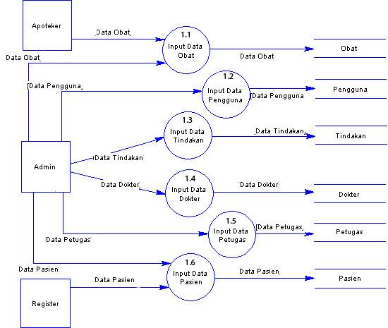 Contoh Analisis dan Perancangan Sistem Informasi Klinik ...