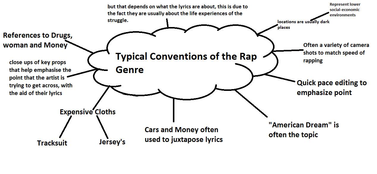 Lyric rap songs about money lyrics : Tommy B's A2 Blog : Conventions of a Music Video