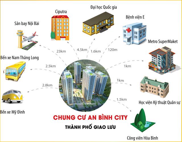 Kết nối vùng dự án An Bình City