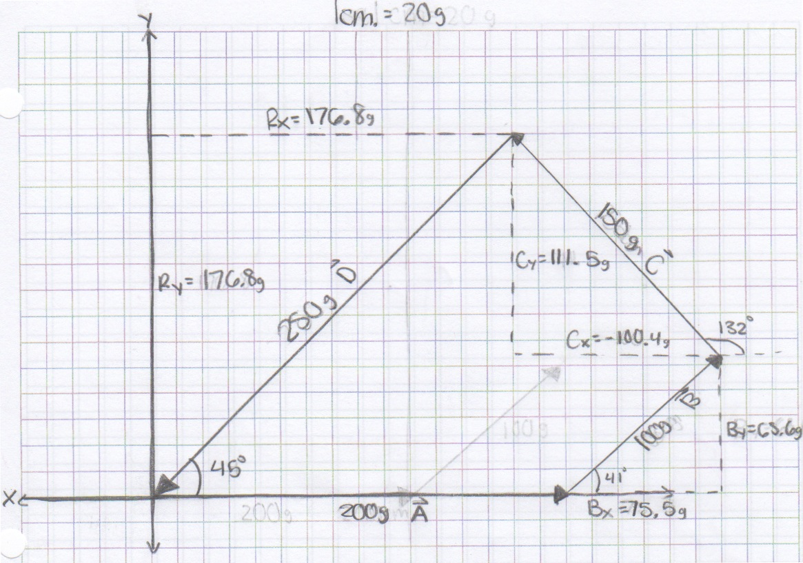 Physics4arkolofske Vector Addition Of Forces