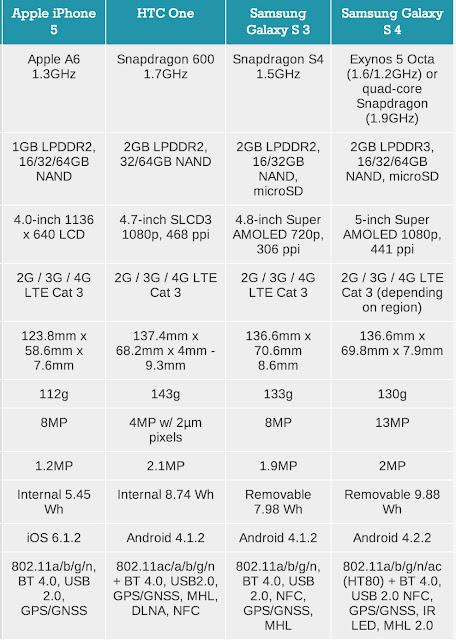 Samsung (SS) Galaxy S4 - Thông số kỹ thuật và hình ảnh sản phẩm