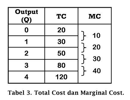 Tabel Total Cost dan Marginal Cost - www.ajarekonomi.com