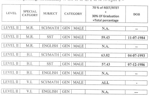 image : Rajasthan 3rd Grade Teacher Cut-Off Marks - TSP Level-II Special Teacher 2016 (Revised) 2017 @ TeachMatters