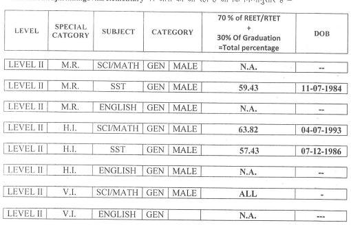 image : Rajasthan 3rd Grade Teacher Cut-Off Marks - TSP Level-II Special Teacher 2016 (Revised) 2017 @ TeachMatters