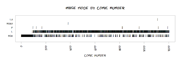 strip chart of xkcd comics by image mode