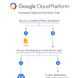 Choosing the right compute option in GCP: a decision tree