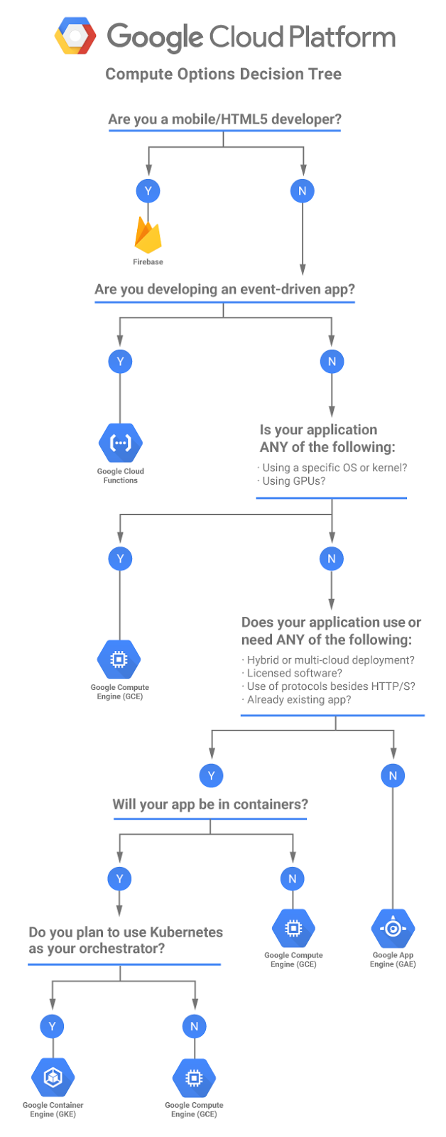 Google cloud platform blog choosing the right compute option in gcp this is by no means a comprehensive decision tree and each one of our products supports a wider range of use cases than is presented here ccuart Images
