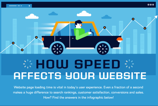 The Importance Of Mobile Website Speed