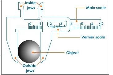 4. मापन में प्रयुक्त उपकरण