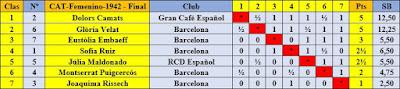 Clasificación final por orden de puntuación del V Campeonato Femenino de Ajedrez de Catalunya 1942