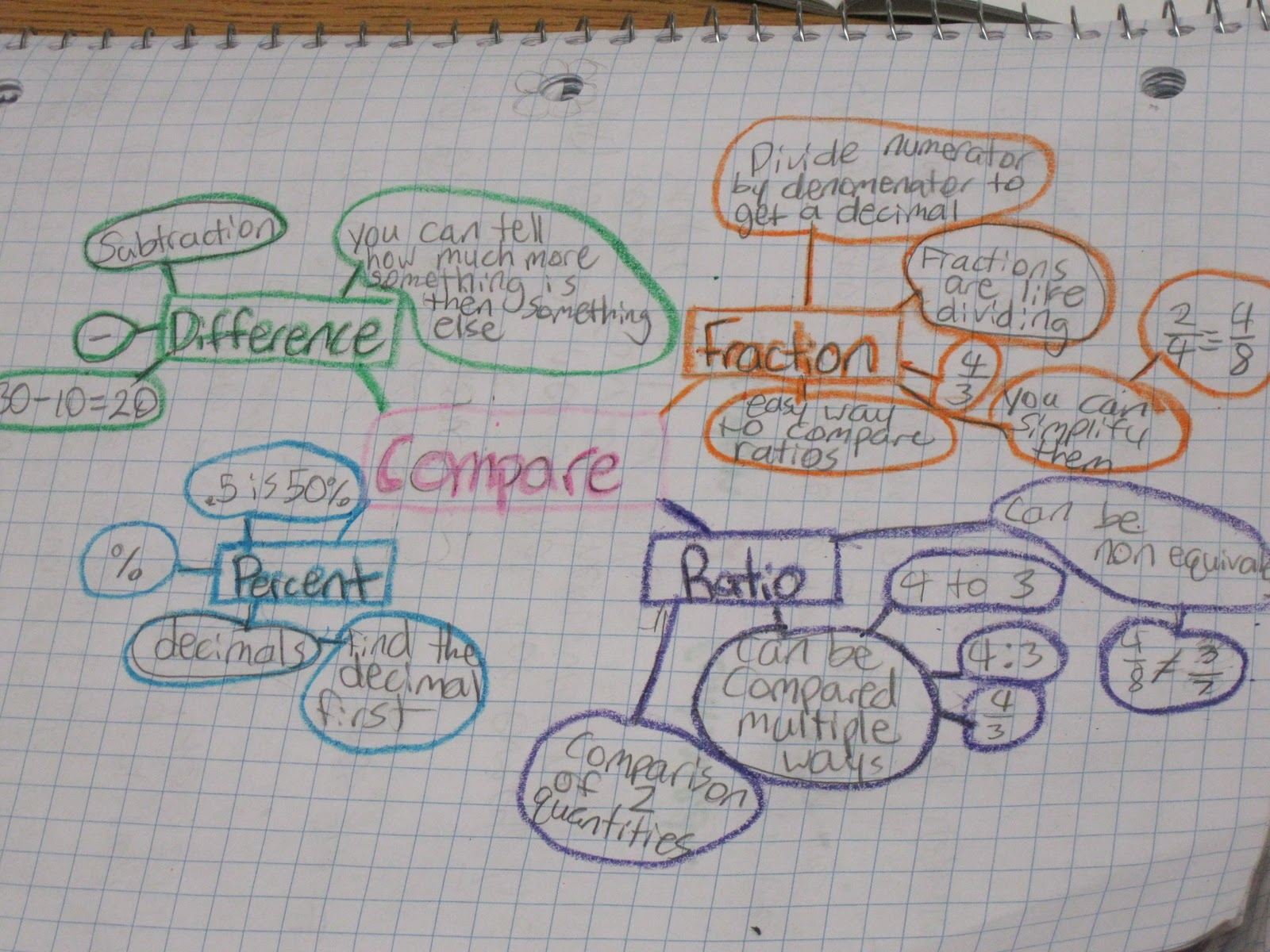 Fast Times Of A Middle School Math Teacher Mind Maps