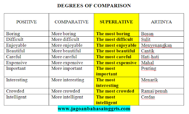 Penjelasan Superlative Degree dalam Bahasa Inggris dan Soal Latihannya