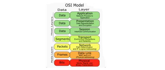 Lapisan Fisik Atau Physical Layer Dalam Model OSI