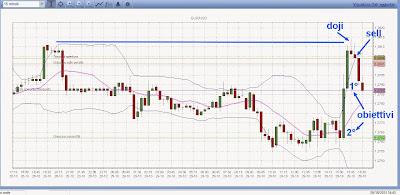 Perché fare trading con più segnali? Doppio massimo e barra doji inside 2