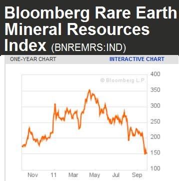 Rare Earth Mineral Prices Fall By 41% As Mining Companies