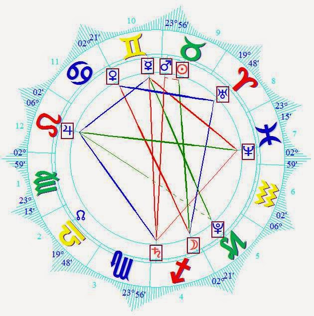 astrology horoscope uk general election 7 may 2015