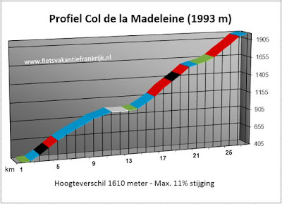 Profiel Col de la Madeleine