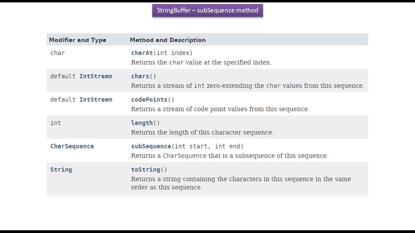 Java ee java tutorial java stringbuffer subsequenceint start java tutorial java stringbuffer subsequenceint start int end method baditri Gallery