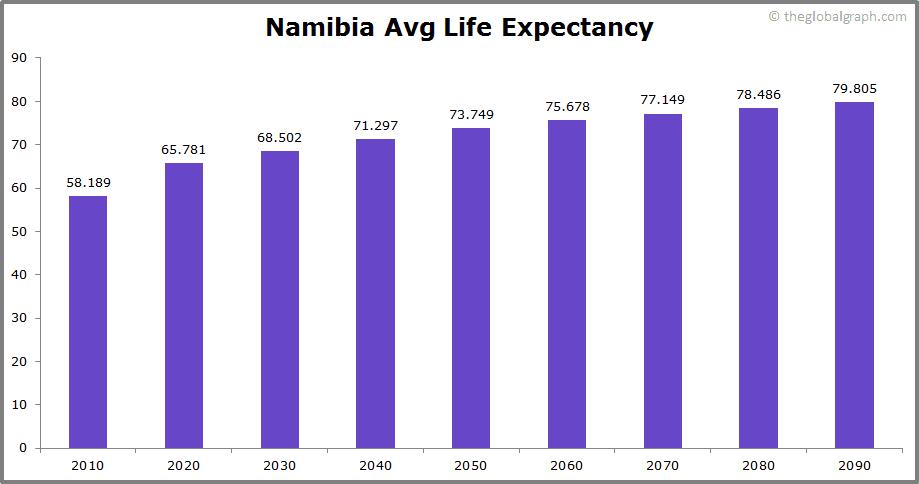 Namibia  Avg Life Expectancy