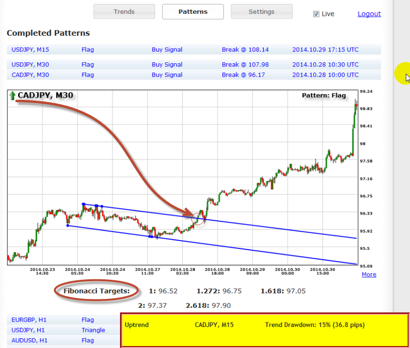 Forex pattern recognition software