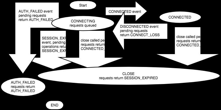 Travel of Software Developer: ZooKeeper的会话与会话事件