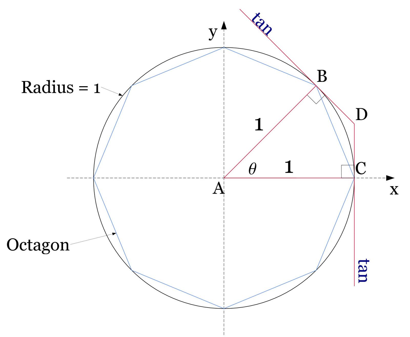 Roof Framing Geometry: Trigonometric Formulas Geometrically