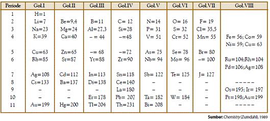 Perkembangan Sistem Periodik Unsur - Ilmu Pengetahuan