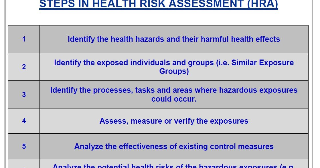 HSE Tech Solutions Steps in Health Risk Assessment (HRA)