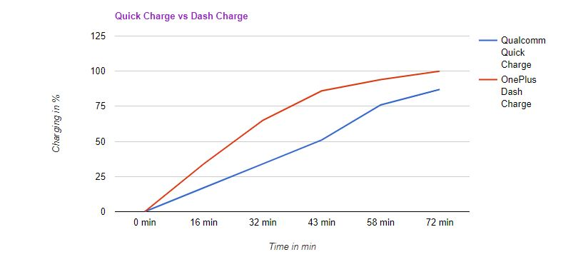 Fast Charging Technology - Qualcomm,Turbo,and Dash Charger 2