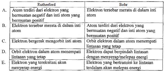 Soal dan Pembahasan UN Fisika SMA 2011
