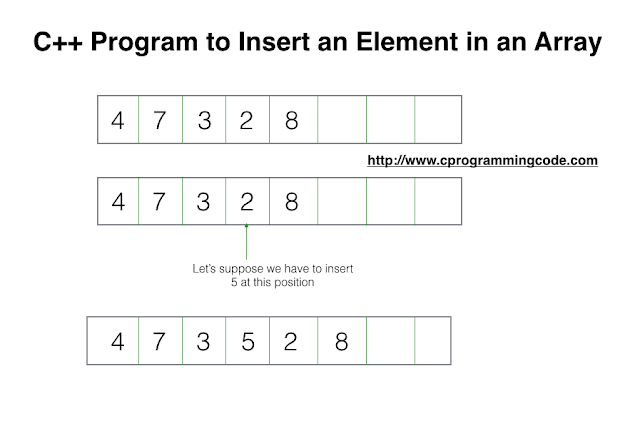 C++ Program to Insert an Element in an Array