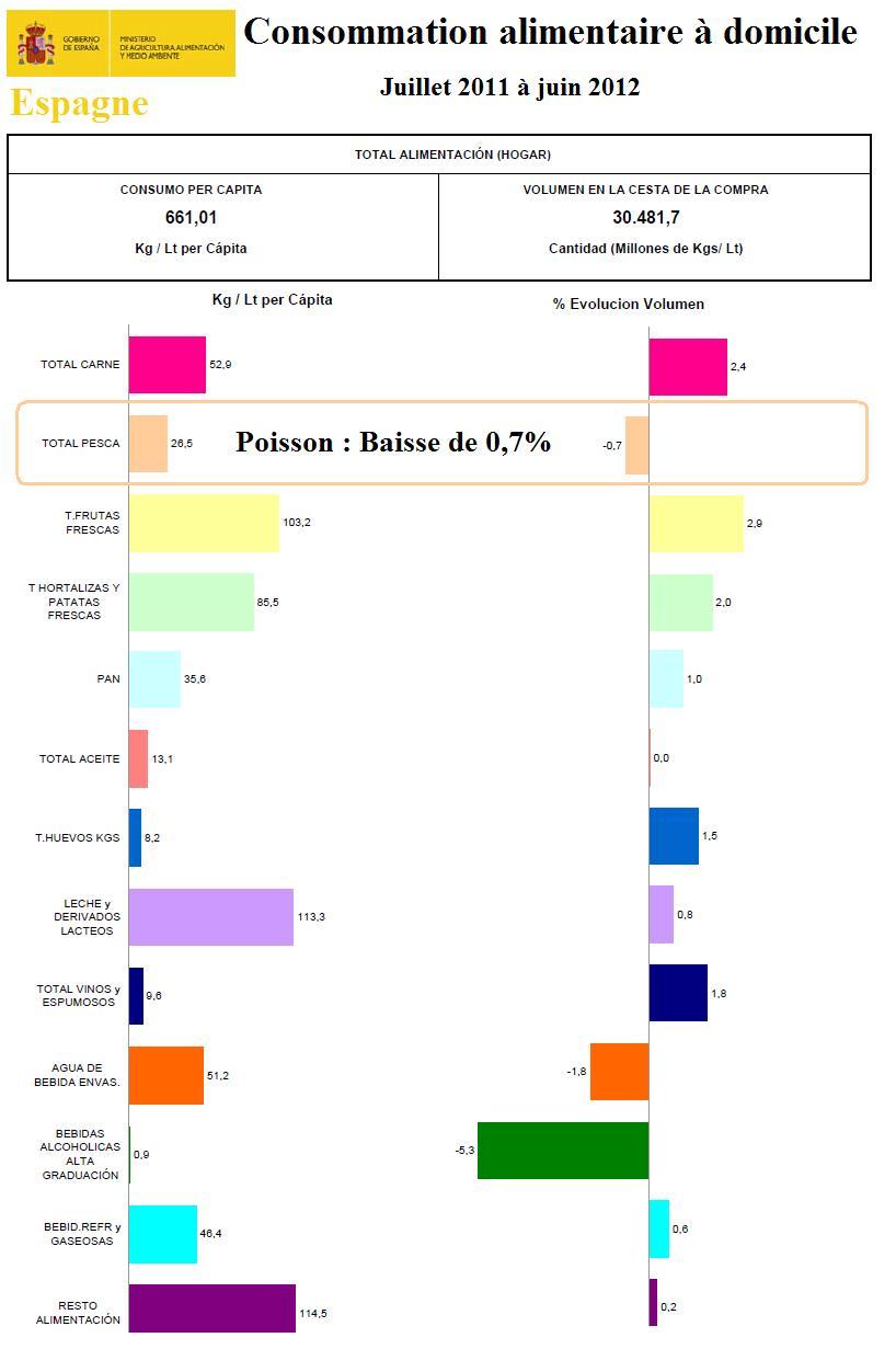 En Espagne Le Poisson Va Contribuer A L Equilibre Des Comptes Publics